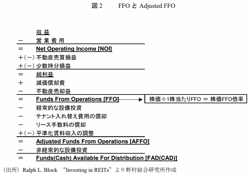 Adjusted-FFO
