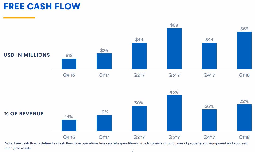 Atlassian-Free-Cash-Flow