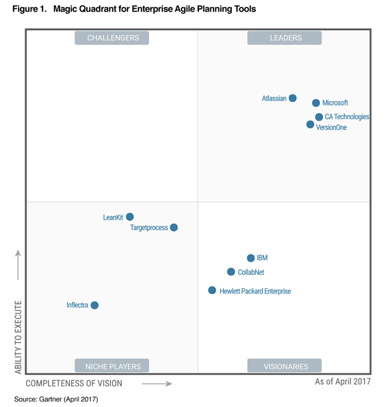Atlassian-Magic-Quadrant-for-Enterprise-Agile-Planning-Tools