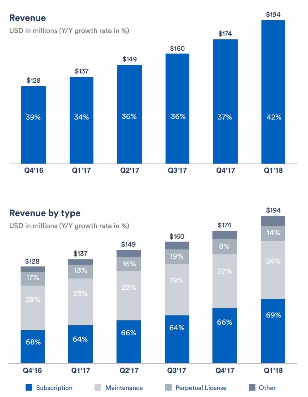 Atlassian-Revenue