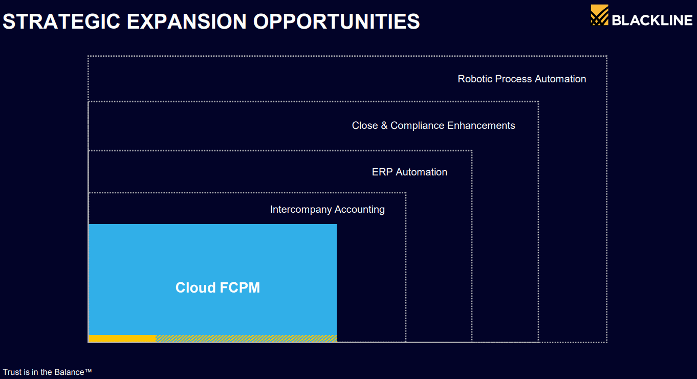 BLACKLINE_Cloud-FCPM-and-EXPANSION-OPPOTUNITIES