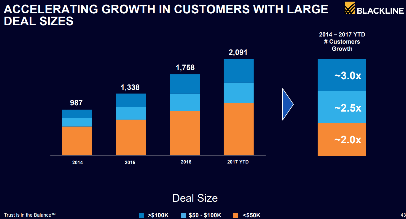 BLACKLINE_Customers-Growth