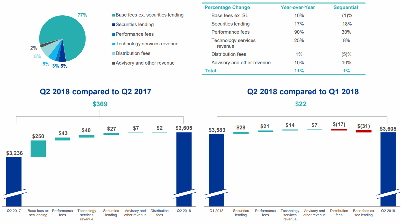 BlackRock_2018Q2_Revenue