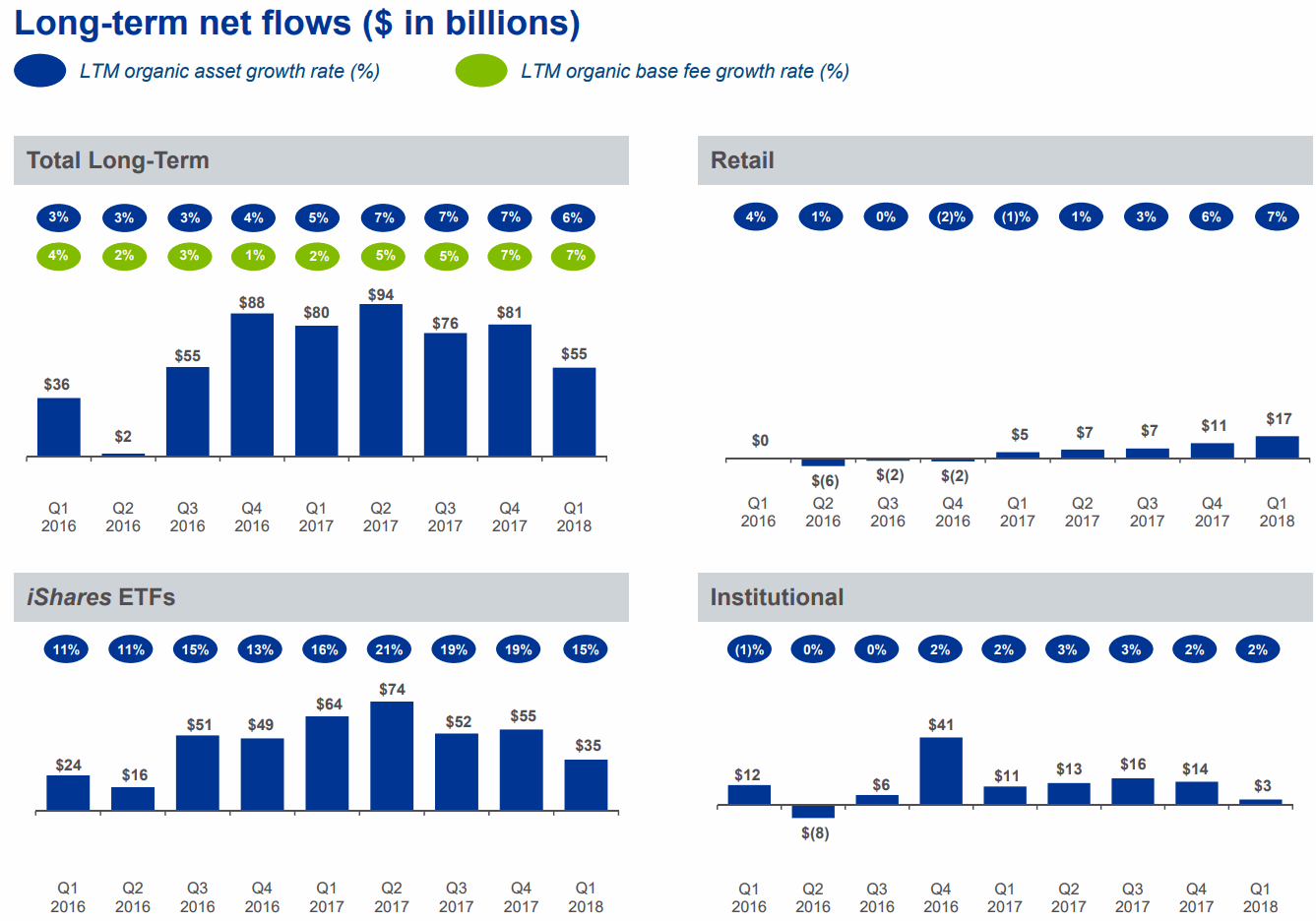 BlackRock_Long-term-net-flows