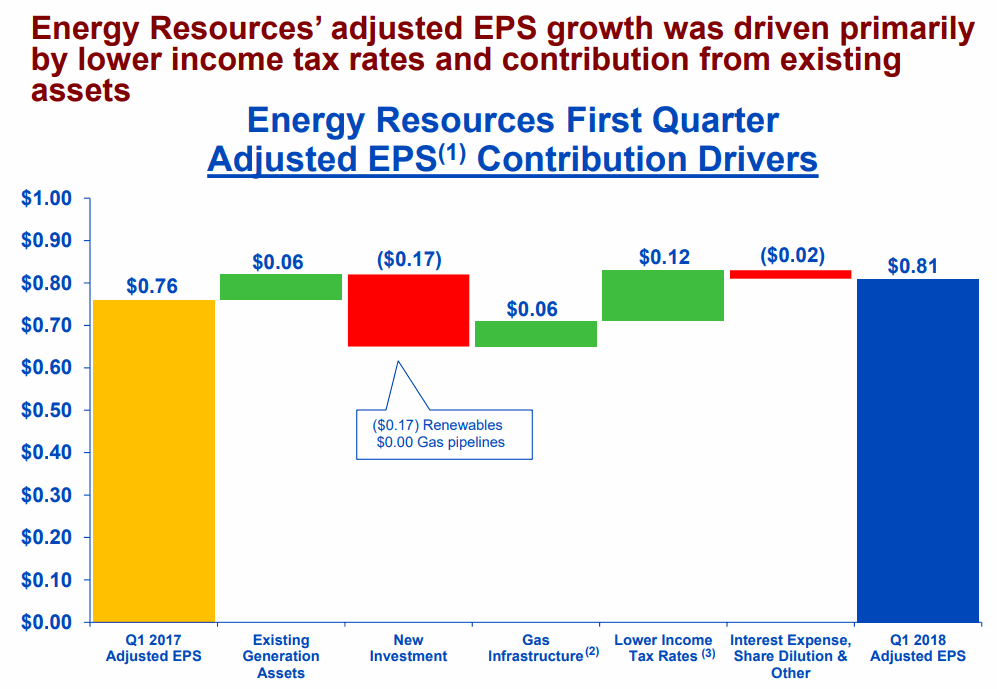 Energy-Resources-EPS-growth