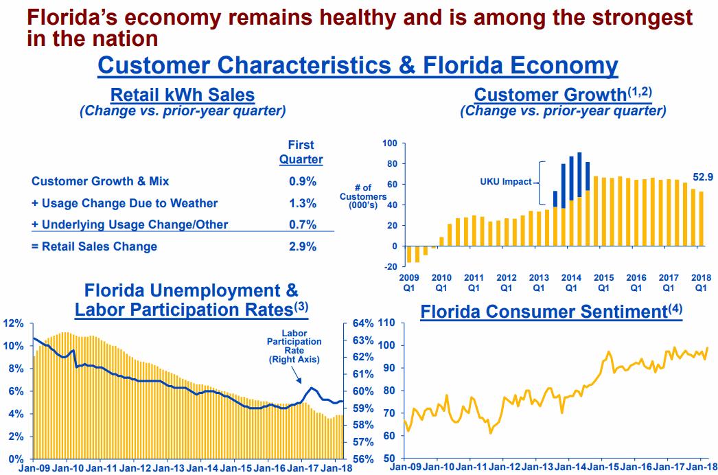 Florida-economy