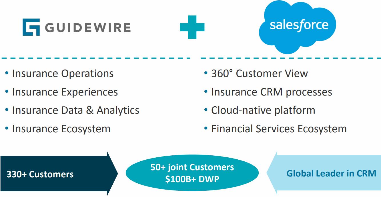 GUIDEWIRE-salesforce