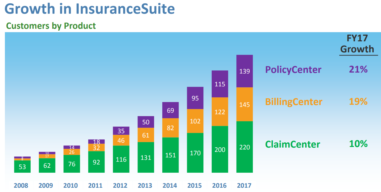 GUIDEWIRE_InsuranceSuite-Growth