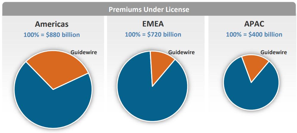 GUIDEWIRE_Market-Penetration-by-Region