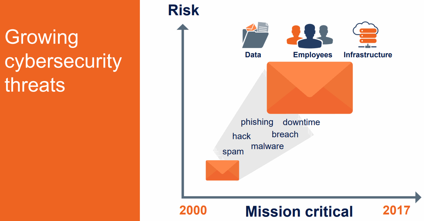 Growing-Cybersecurity-Threats