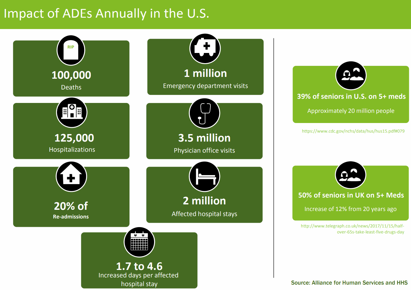 Impact of ADEs Annually in the U.S.