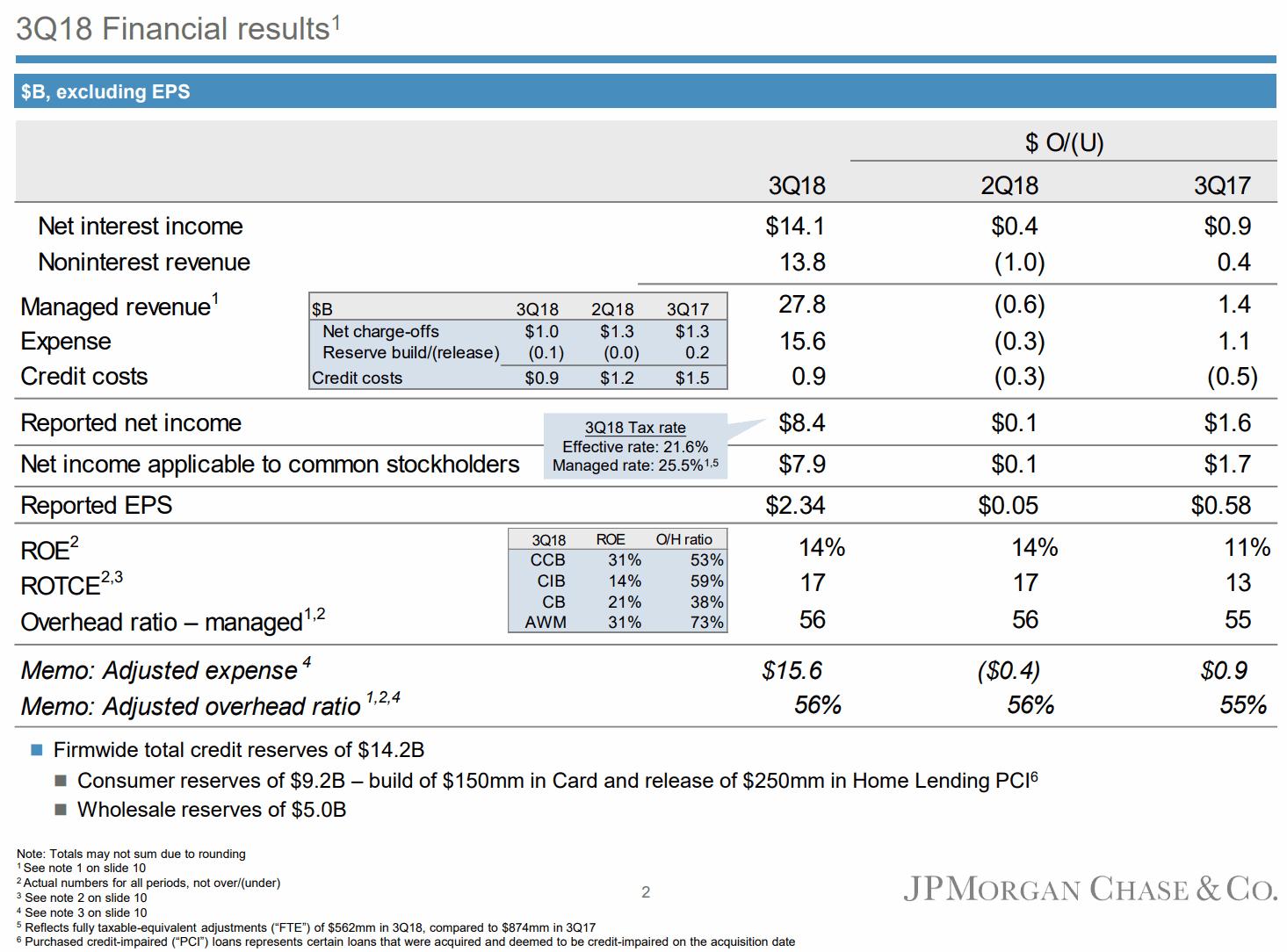 JPM-20181012