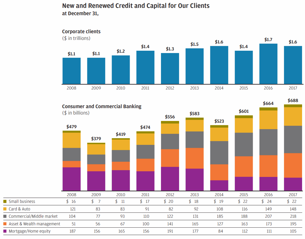 JPM-New-and-Renewed-Credit