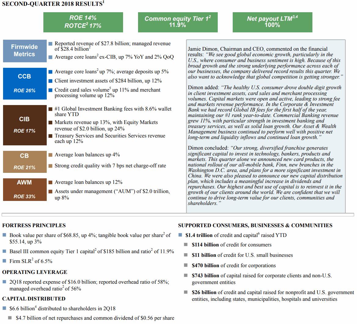 JPMorgan-18Q2-Results