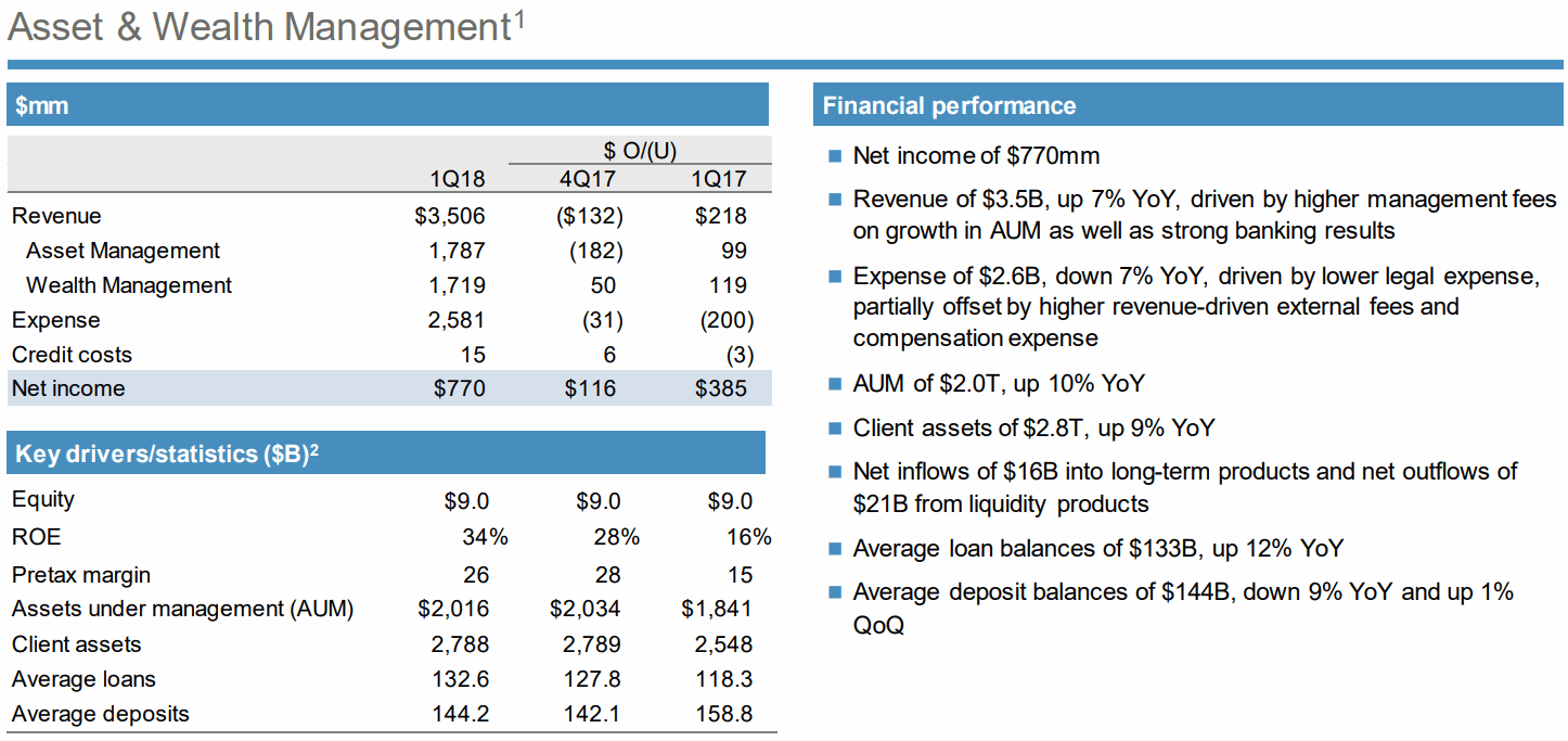JPMorgan-1Q18-Asset-and-Wealth-Management