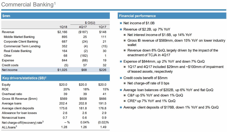 JPMorgan-1Q18-Commercial-Banking