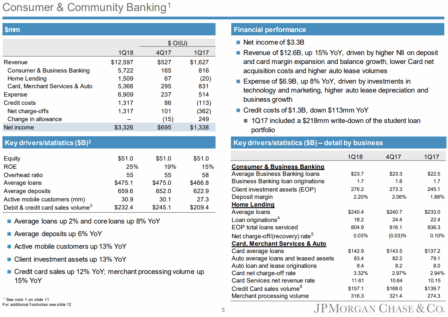 JPMorgan-1Q18-Consumer-and-Community-Banking