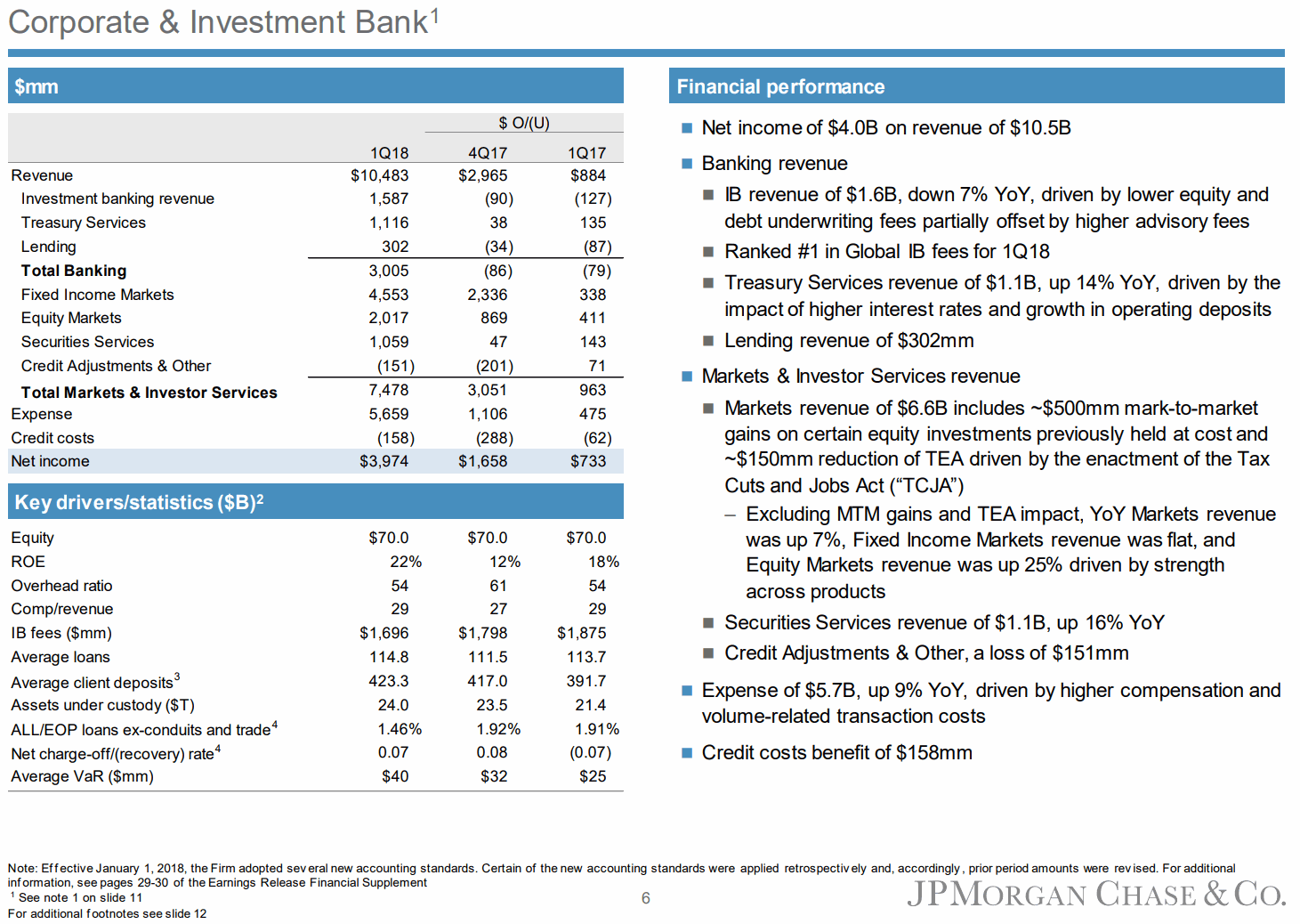 JPMorgan-1Q18-Corporate-and-Investment-Bank