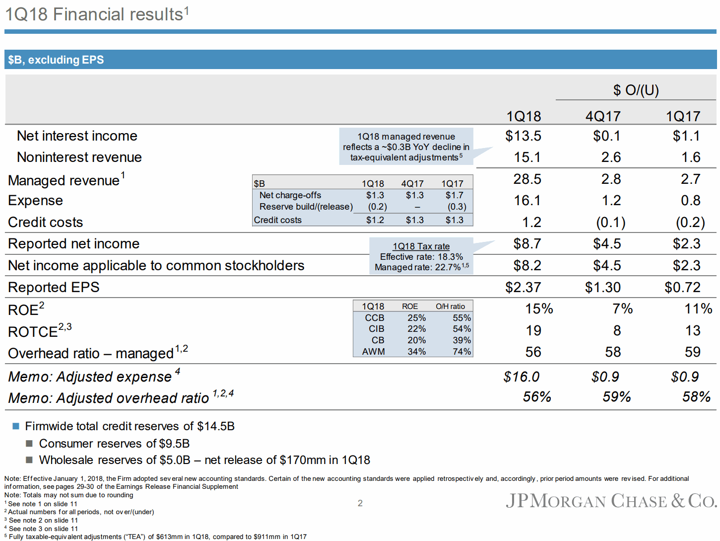 JPMorgan-1Q18-Financial-highlights-Net-interest-income