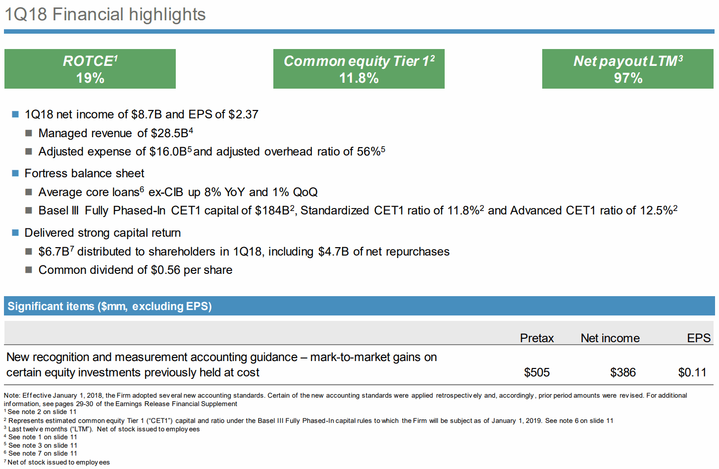 JPMorgan-1Q18-Financial-highlights