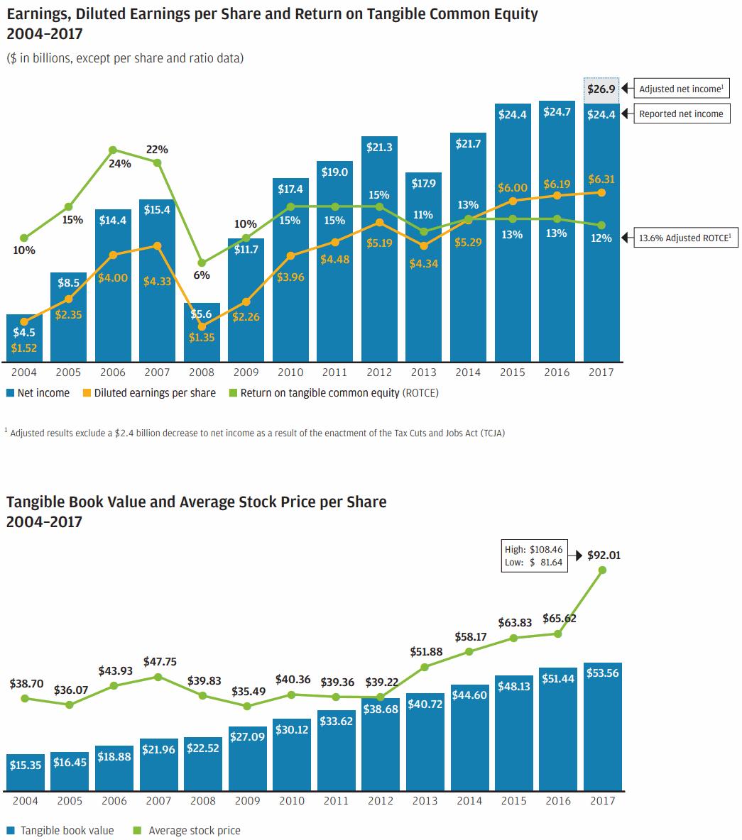 JPMorgan-EPS