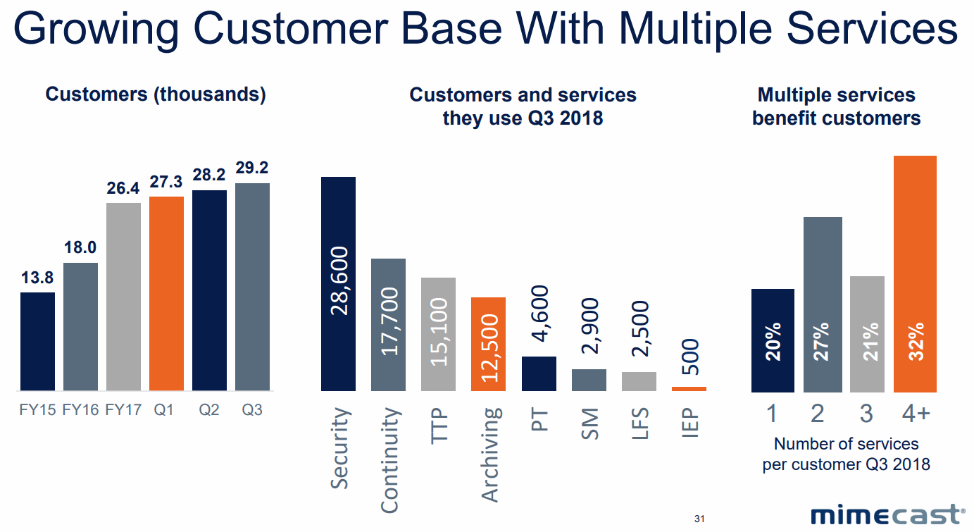 Mimecast-Growing-Customer-Base-with-Multiple-Services