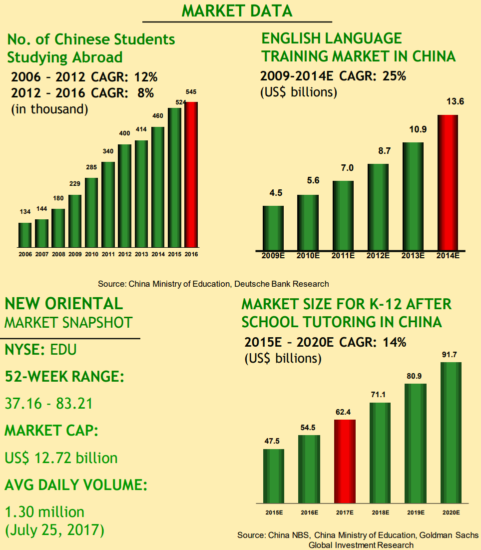 New-Oriental-Education-and-Technology-Group-Market-data