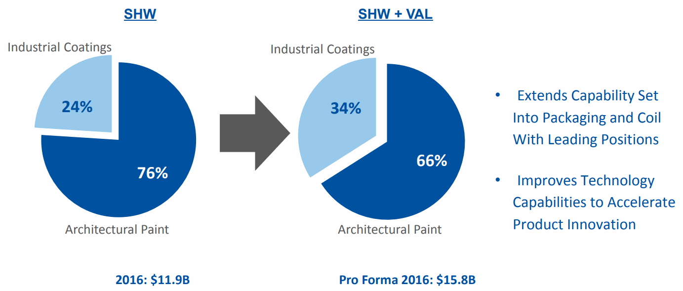 SHW-VAl-Industrial-Coatings-and-Architectural-Paint