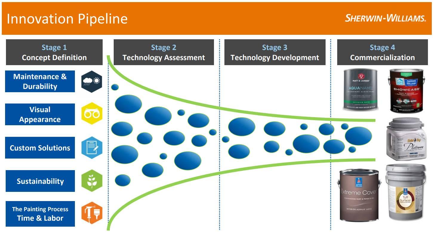 Sherwin-Williams-Innovation-Pipeline