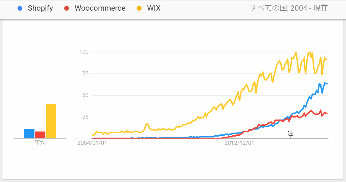 Shopify-vs-Woocommerce-vs-Wix