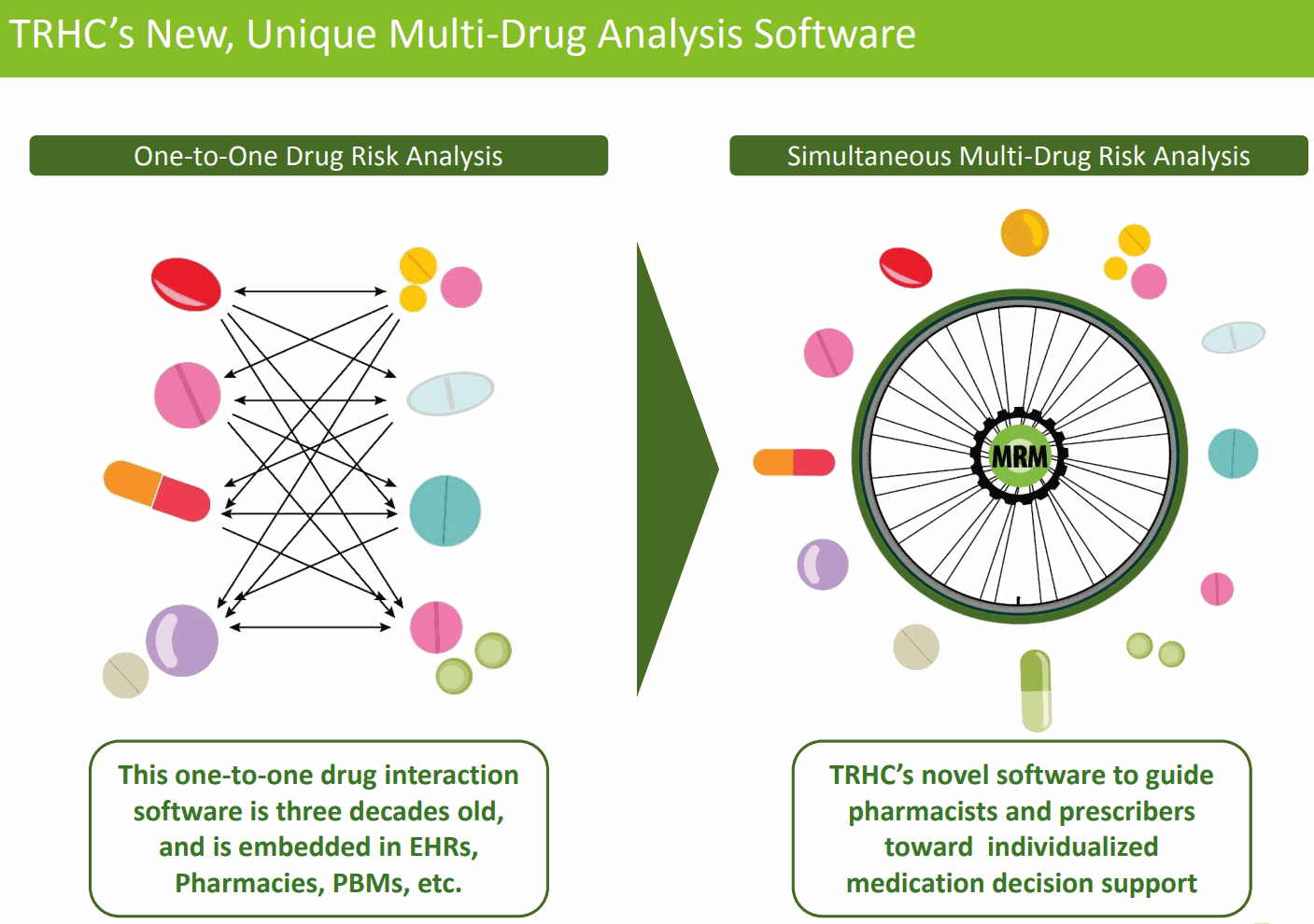 TRHC Simultaneous Multi-Drug Risk Analysis