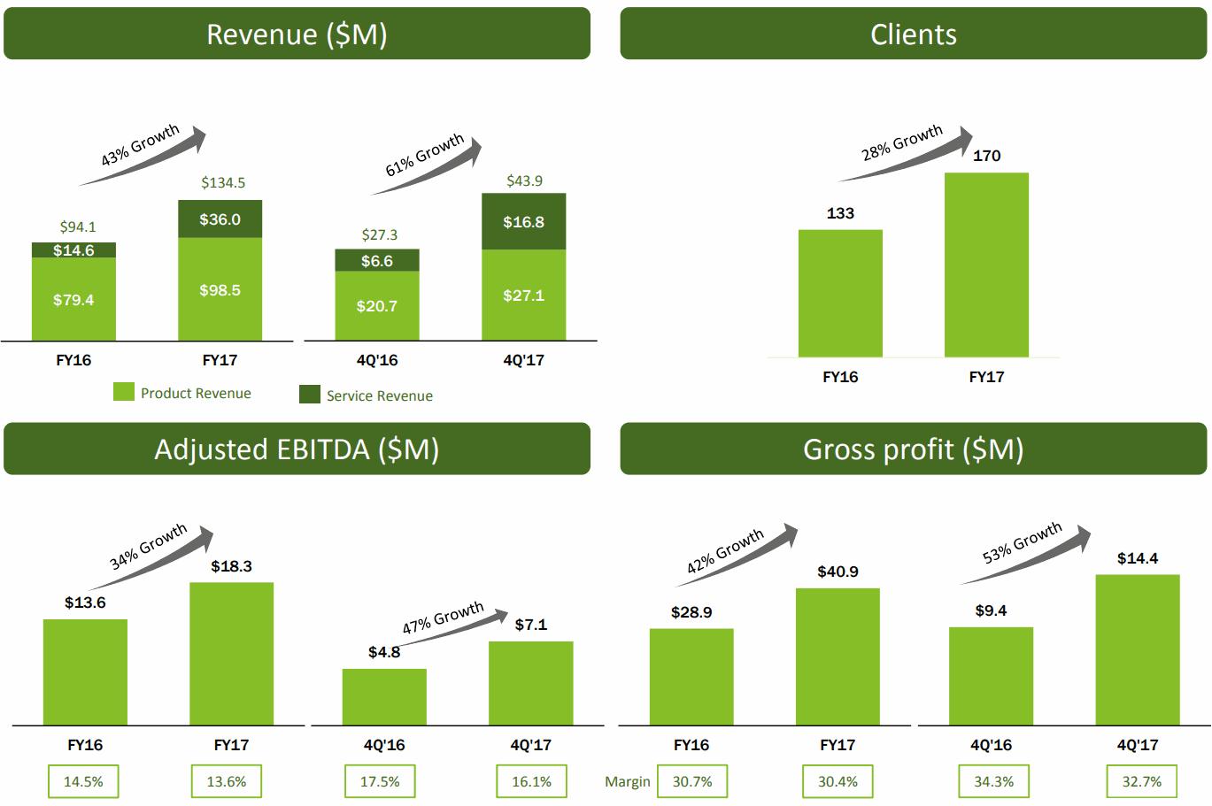 Tabula-Rasa-HealthCare-EBITDA