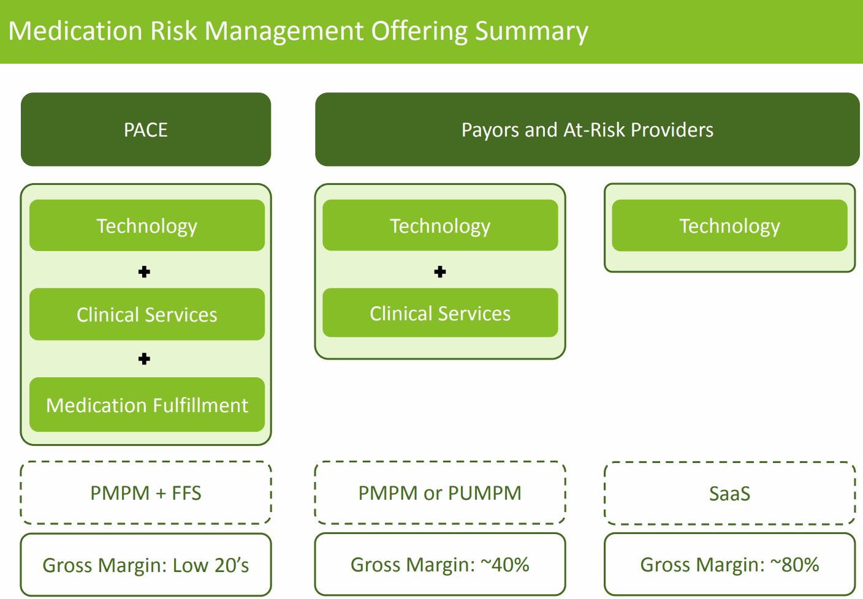 Tabula-Rasa-HealthCare-PACE-margin