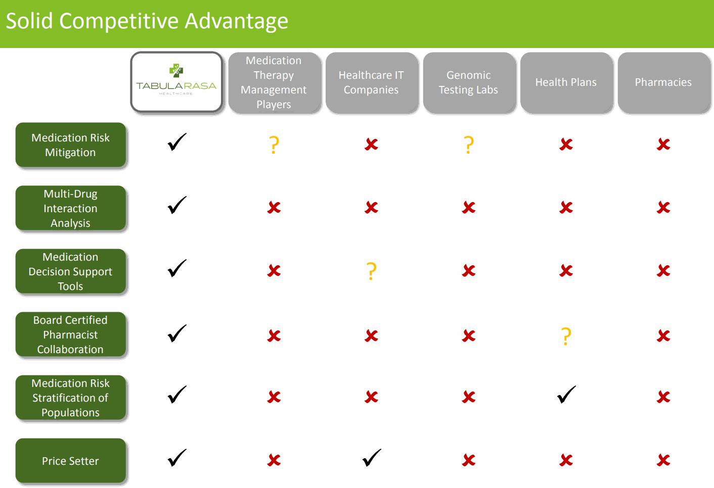 Tabula-Rasa-HealthCare_Solid-Competitive-Advantage