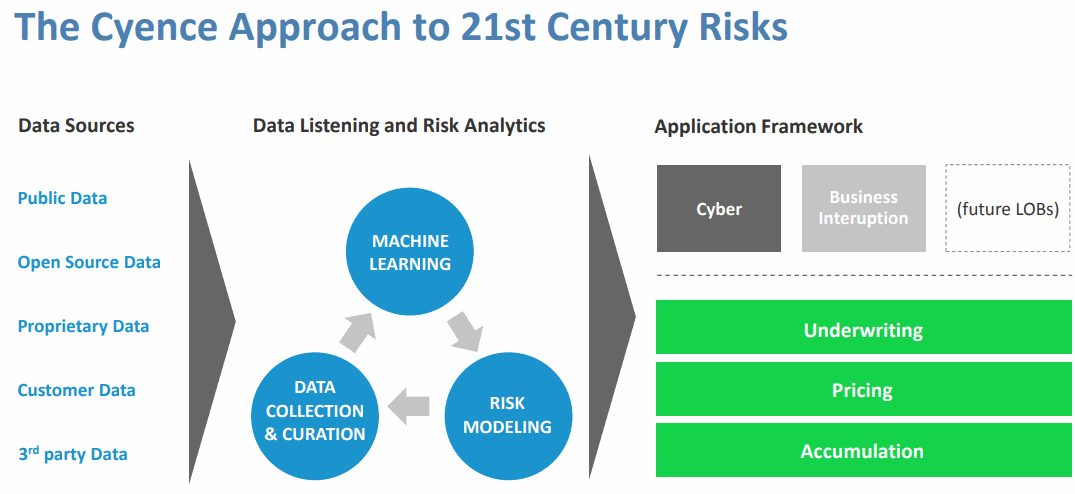 The-Cyence-Approach-to-21st-Century-Risks