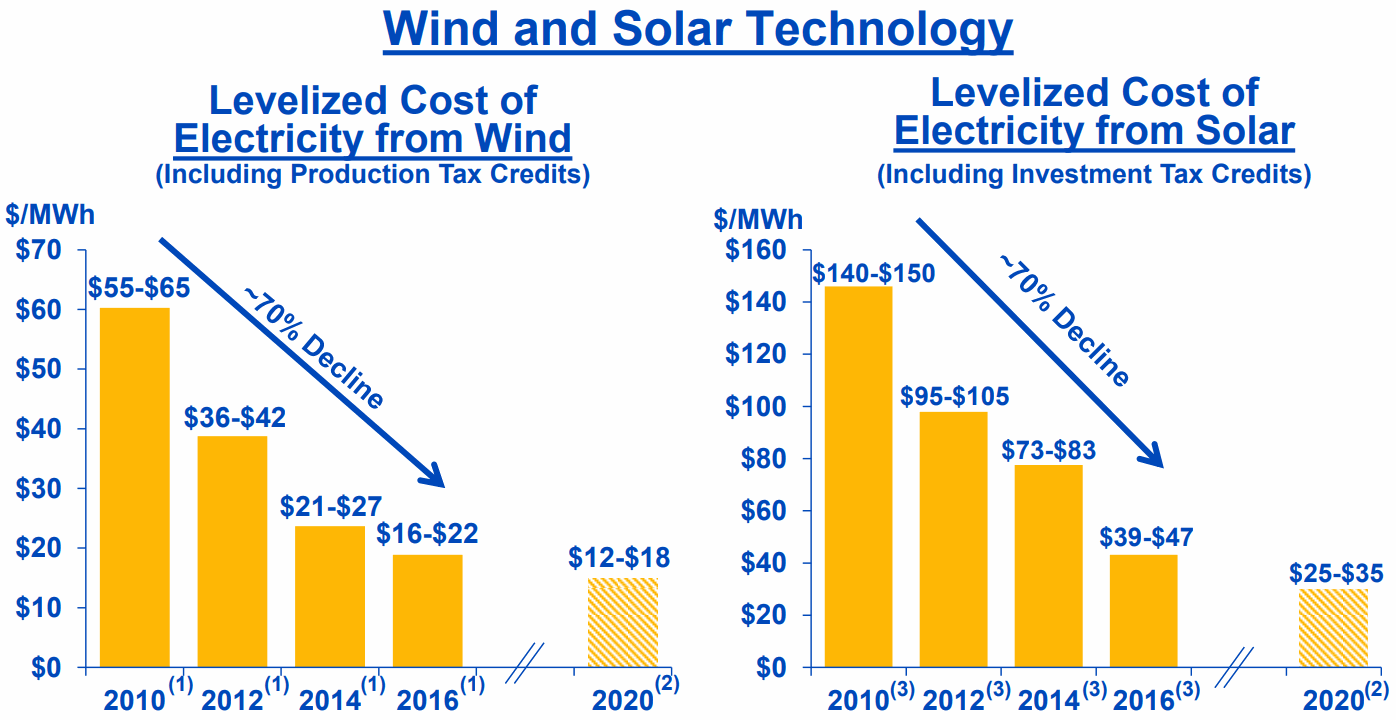 Wind-and-Solar-Technology_Cost-of-Electricity