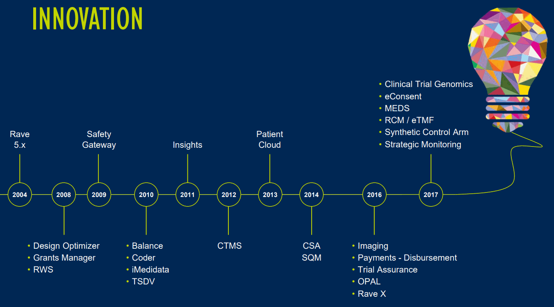 medidata_Innovation-History