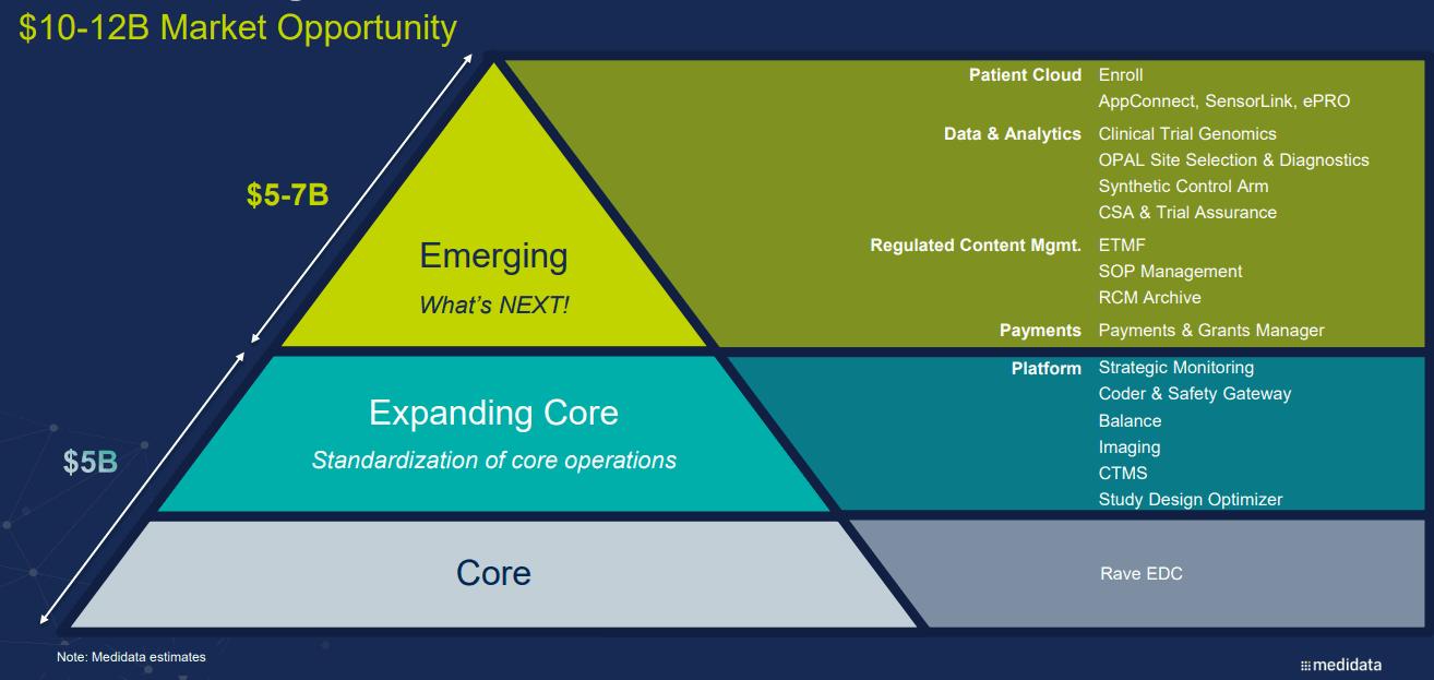 medidata_Market-Opportunity