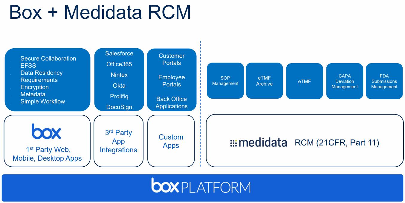 medidata_box-platform