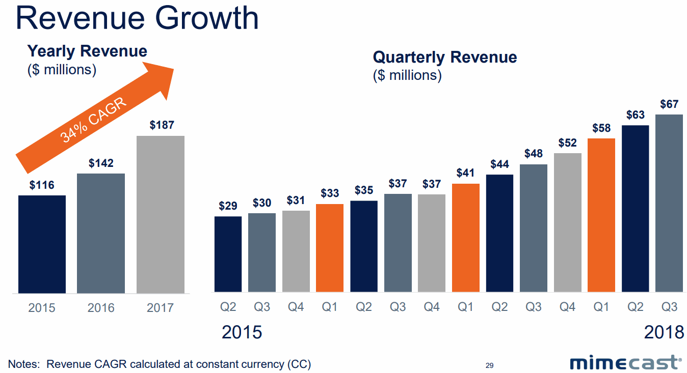 mimecast-Revenue-Growth-CAGR