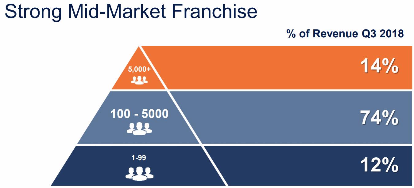 mimecast-Revenue-Mid-Market