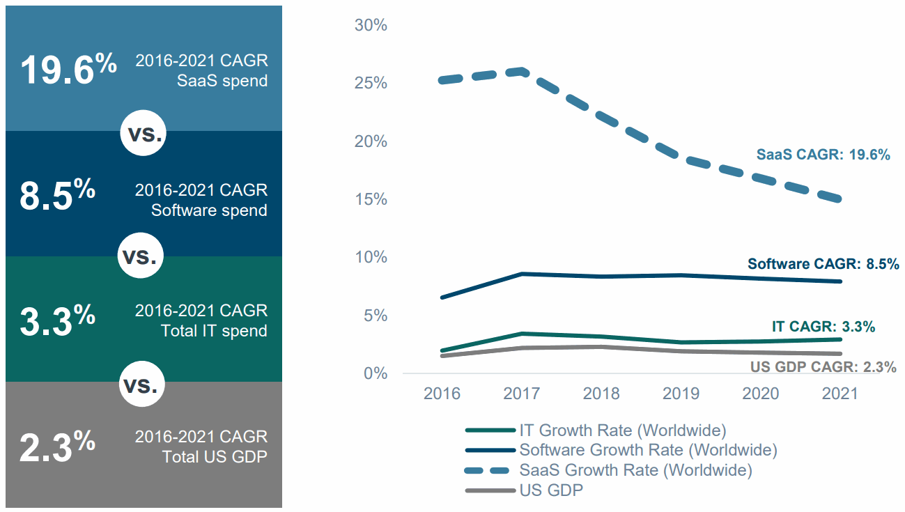 2021-SaaS-Growth-Rate