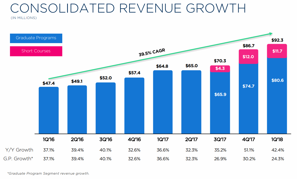 2U-CONSOLIDATED-REVENUE-GROWTH