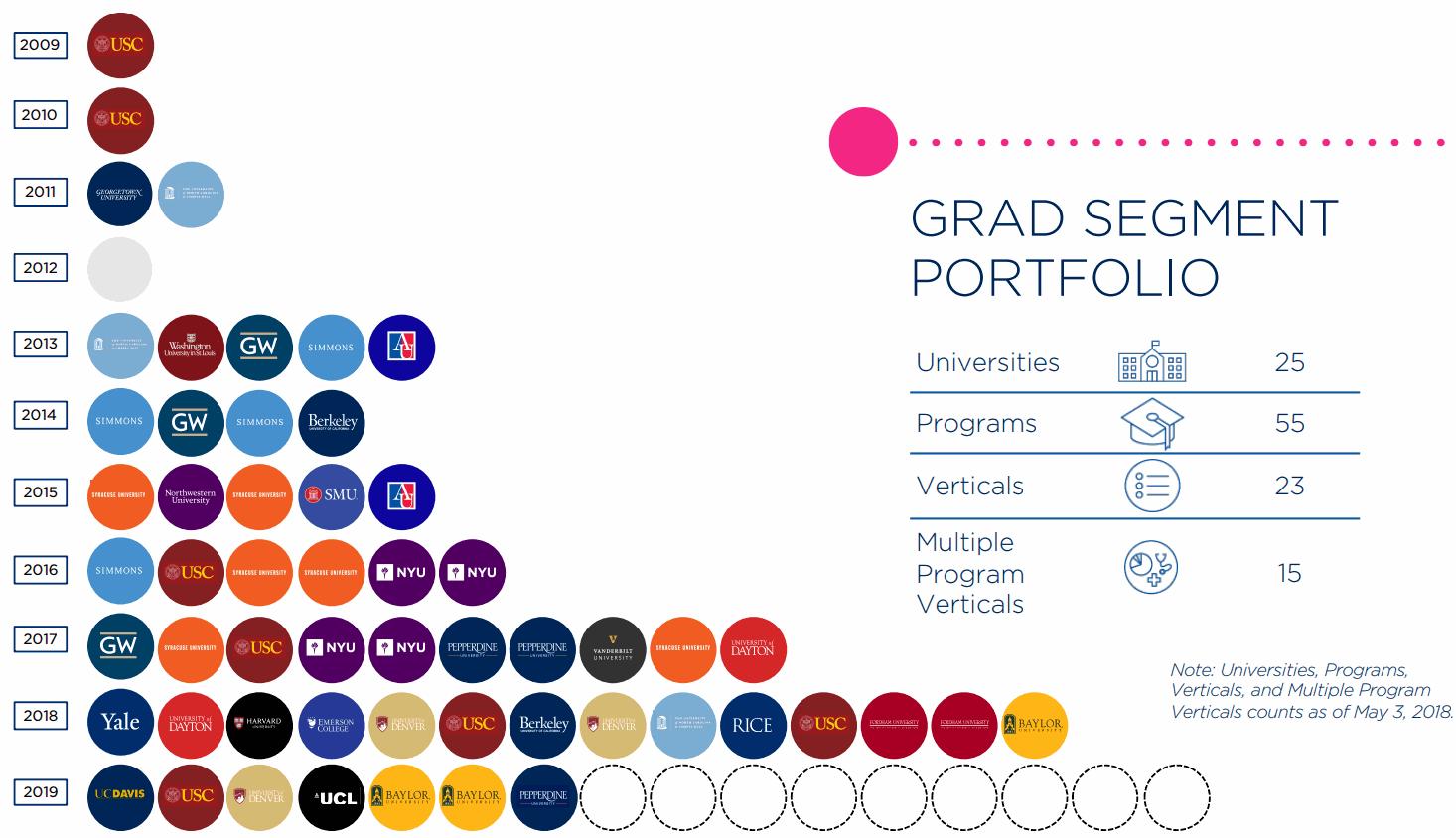 2U-GRAD-SEGMENT-PORTFOLIO
