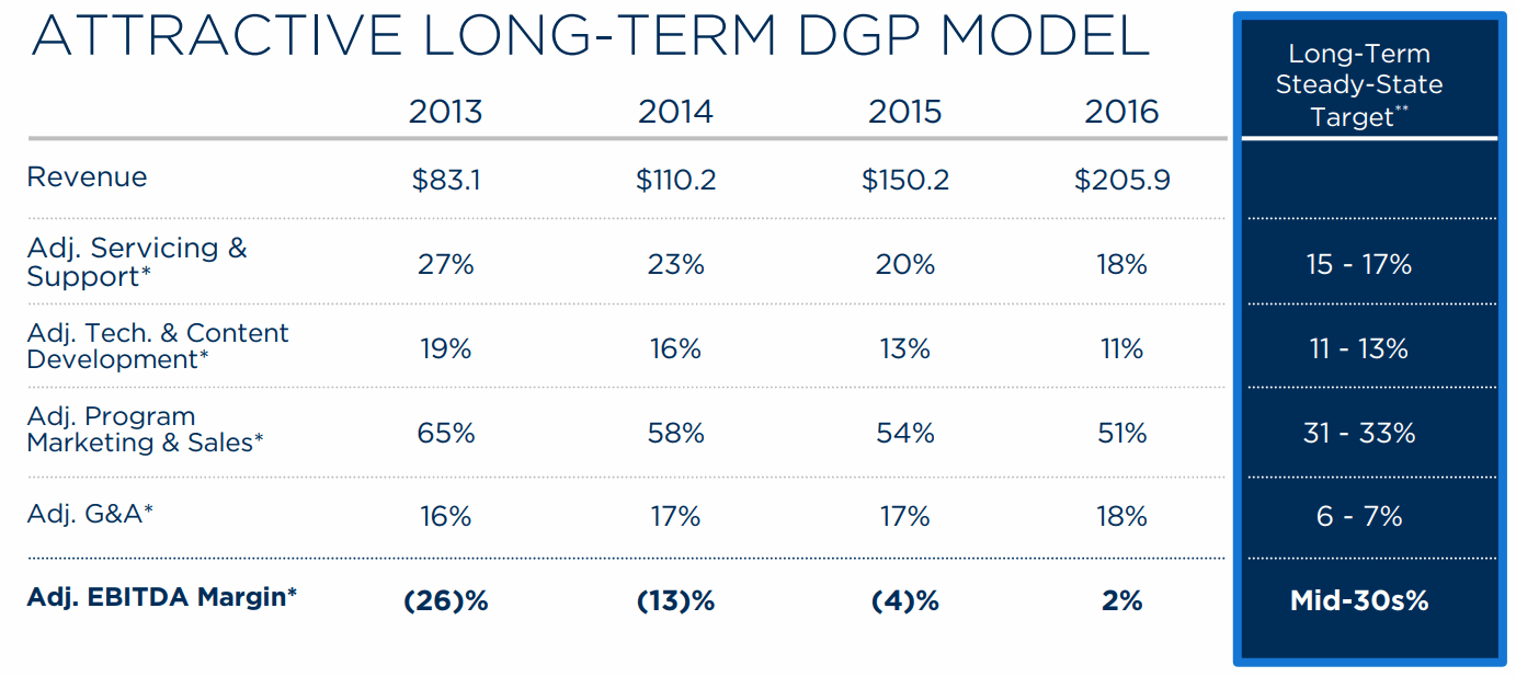 2U-LONG-TERM-DGP-MODEL