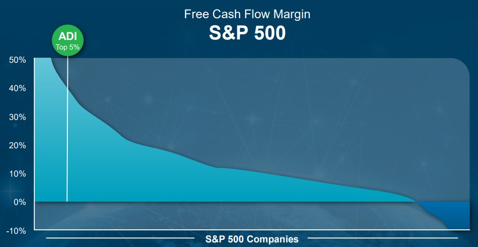 ADI-Free-Cash-Flow-Margin