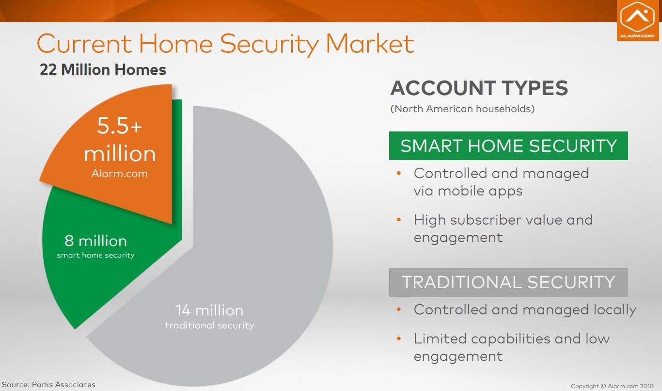 Alarm.com_Home-Security-Market-Share