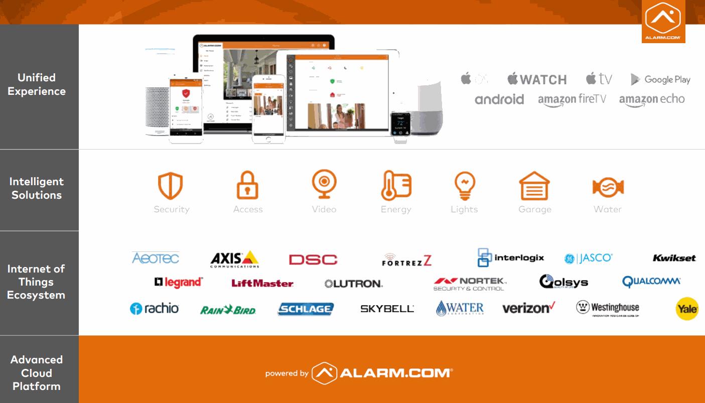 Alarm.com_Platform