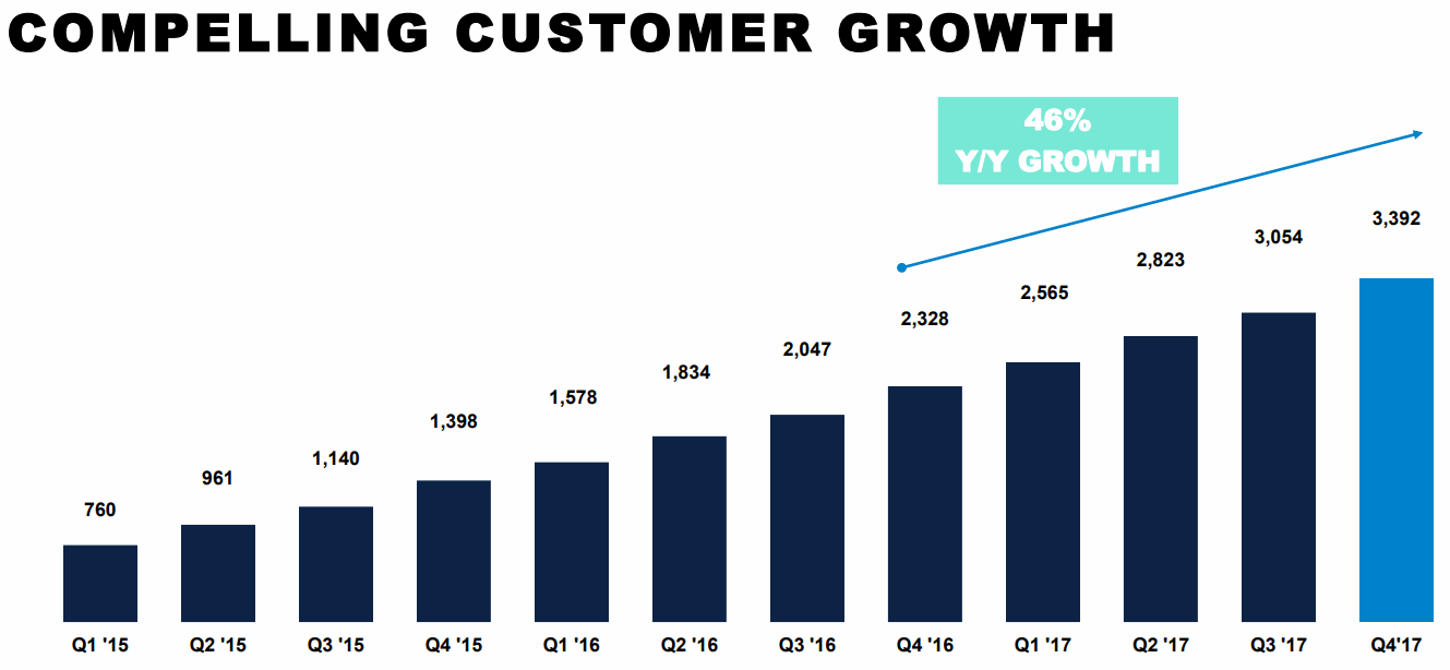 Alteryx-Customer-Growth