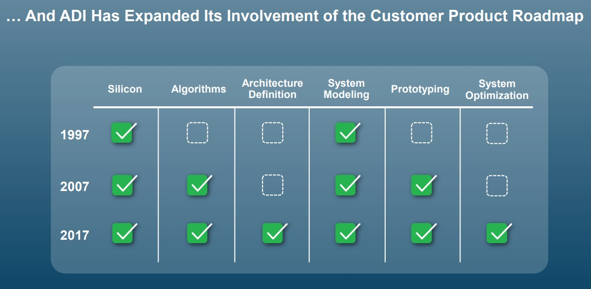 Analog-Devices-Expanded-Its-Involvement-of-the-Customer-Product-Roadmap